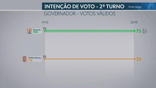 Ibope para o governo do DF, votos válidos: Ibaneis, 75%; Rollemberg, 25%
