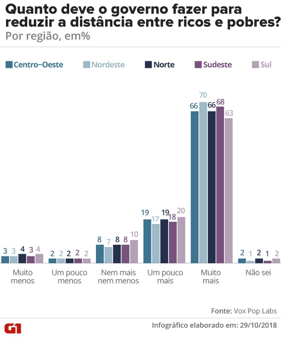 Distância entre ricos e pobres, por região — Foto: G1