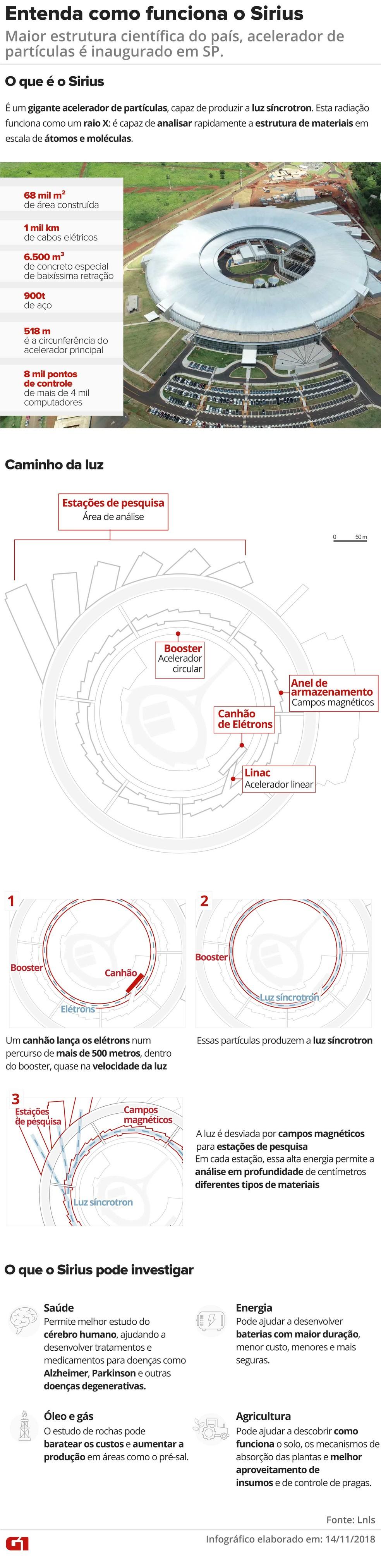 Entenda como funciona o Sirius, o Laboratório de Luz Síncrotron — Foto: Infográfico: Juliane Monteiro, Igor Estrella e Rodrigo Cunha/G1