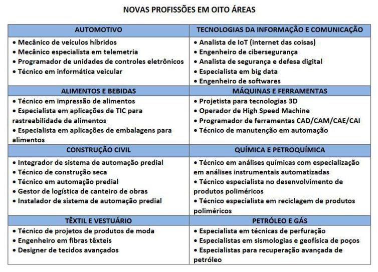 Estudo do Senai aponta 30 profissões que surgirão ou serão reforçadas com a indústria 4.0. - Senai/Reprodução (Foto: Agência Brasil)