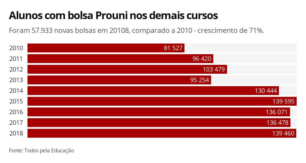 Infográfico mostra o número de bolsistas do Prouni de 2010 a 2018, período que teve alta de 71% nos beneficiados em cursos que não são voltados à docência — Foto: Elida Oliveira/G1