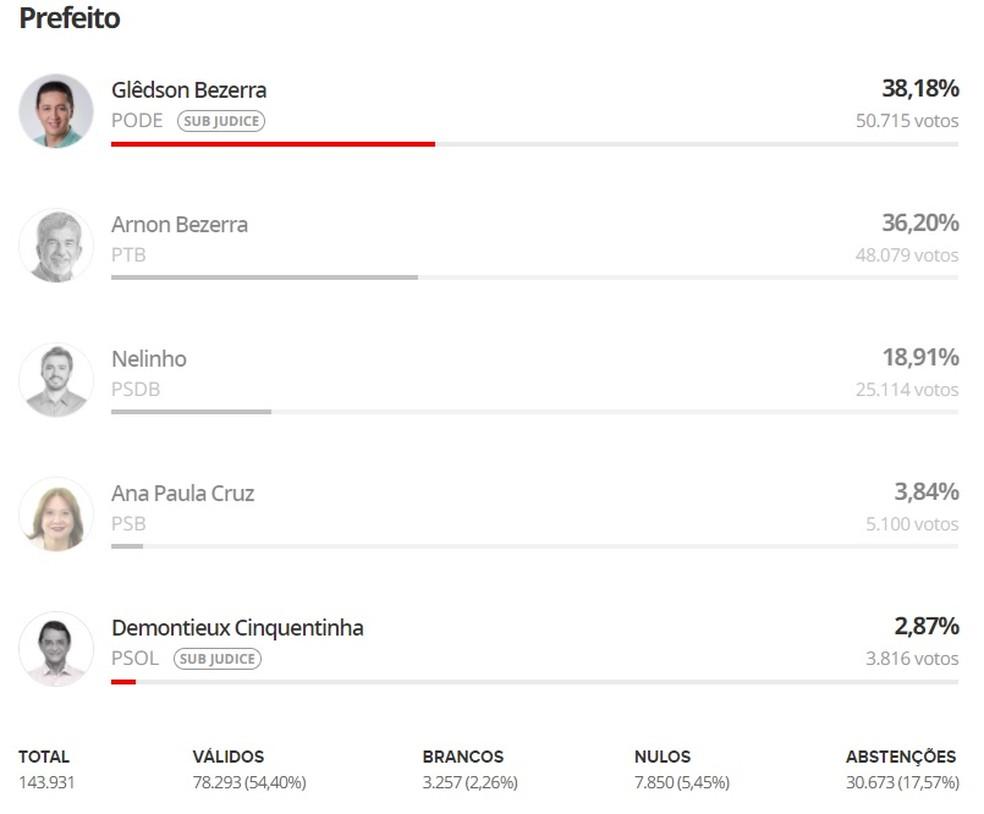 Eleições 2020: resultado das urnas em Juazeiro do Norte — Foto: G1/Reprodução