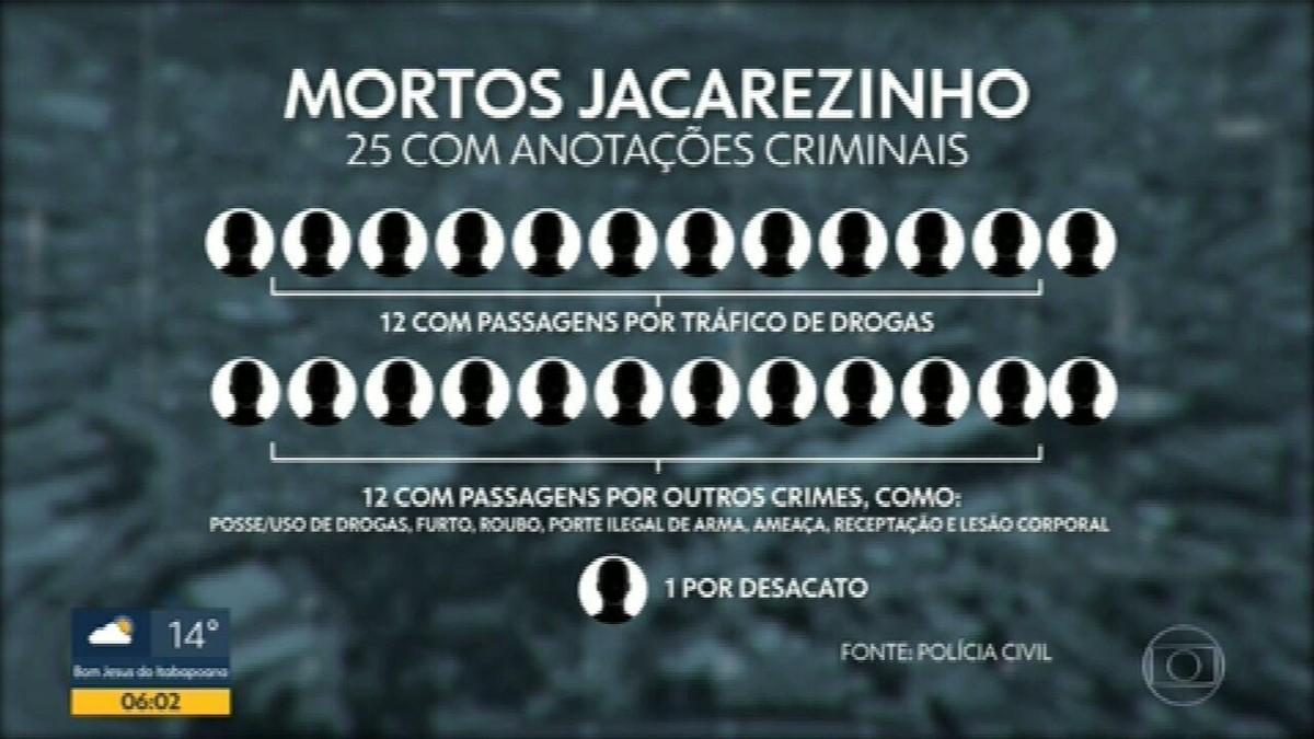 Presos no Jacarezinho relatam socos, chutes, pisões e golpes com fuzil por policiais, diz MP
