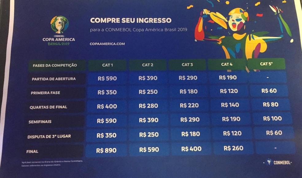 Valor dos Ingressos para a Copa América: categoria 5 apenas nas Arenas Corinthians e Grêmio — Foto: Raphael Zarko