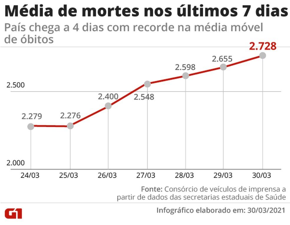 Evolução da média móvel de óbitos na última semana. Já é o quinto recorde seguido — Foto: Editoria de Arte/G1