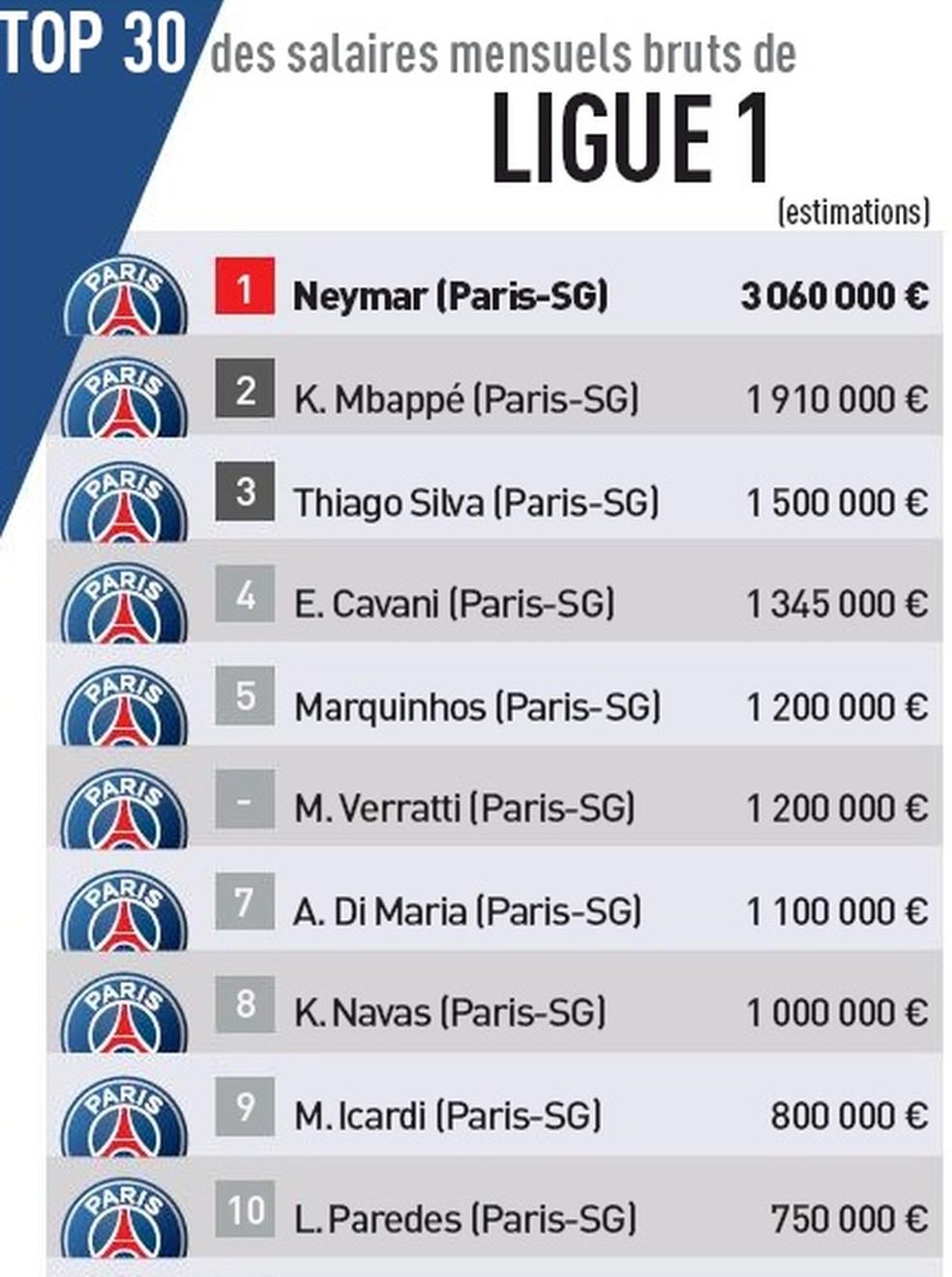 Lista da Ligue 1 de maiores salários — Foto: Reprodução L'Equipe