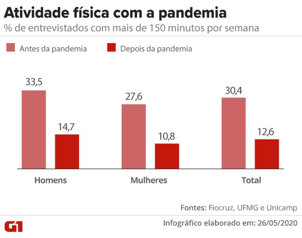 Menos brasileiros praticam mais de 150 minutos de atividade física durante a pandemia — Foto: Cido Gonçalves/G1