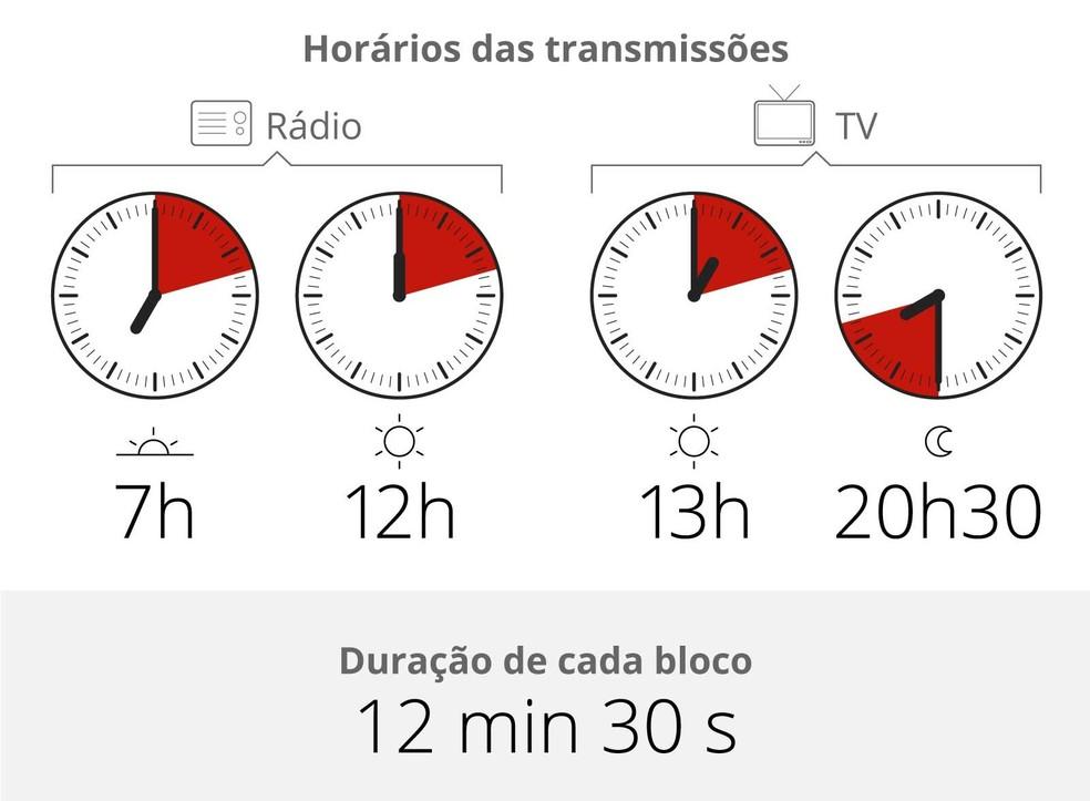 Horário das transmissões das propagandas eleitorais na TV e no rádio, a partir de 31 de agosto (Foto: Editoria de Arte/G1)