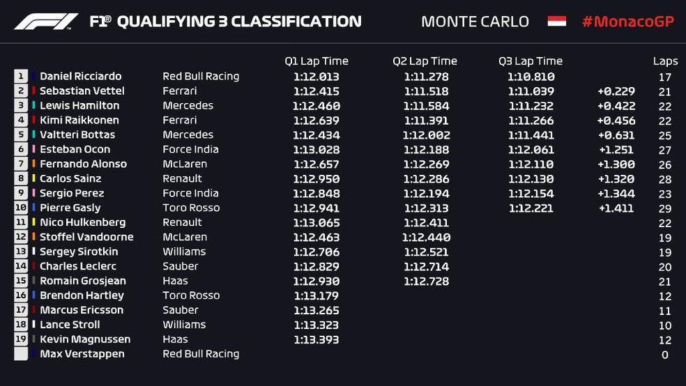 Resultado do treino classificatório do GP de Mônaco (Foto: Reprodução/rede social)