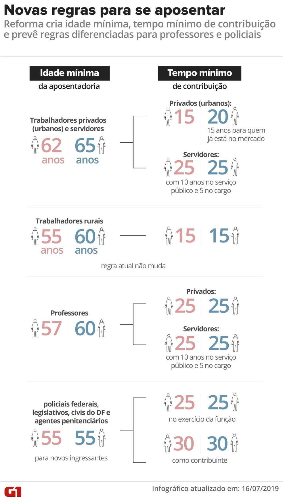 Novas regras para se aposentar previstas pela reforma da Previdência — Foto: Infografia G1