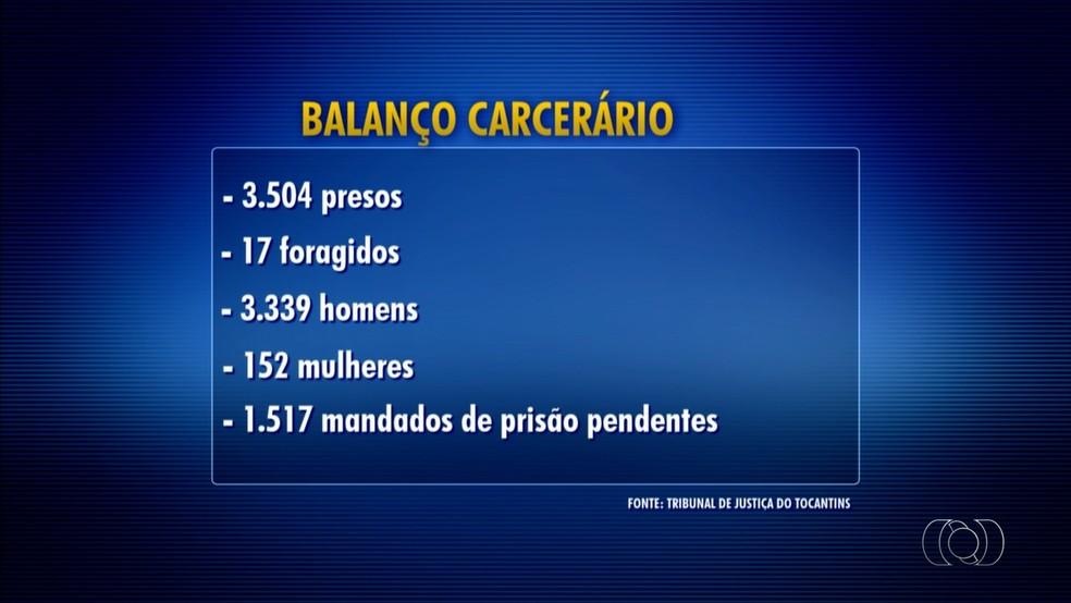 Levantamento da população carcerária foi feito pelo Tribunal de Justiça do Tocantins (Foto: Reprodução/TV Anhanguera)