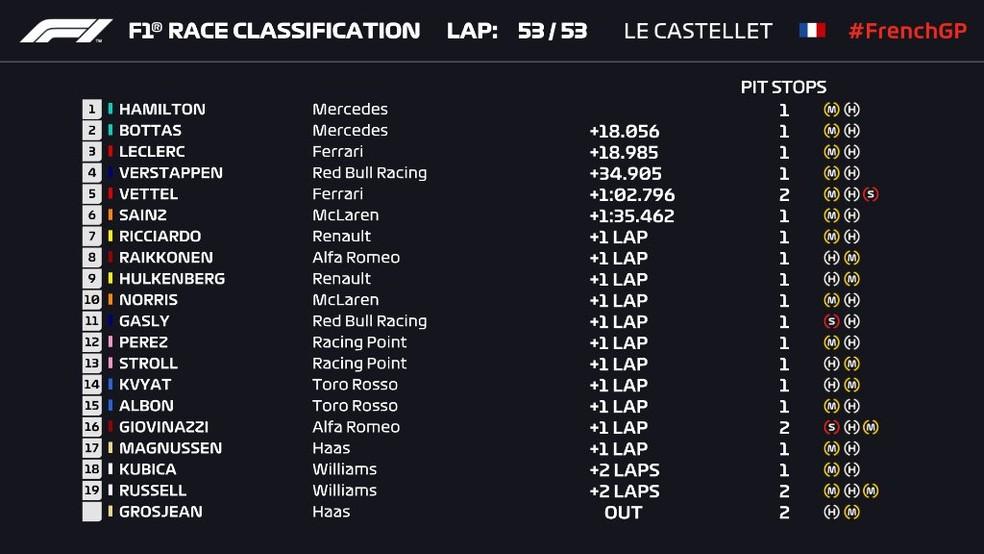 Resultado final do GP da França — Foto: Reprodução/FOM