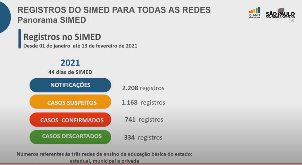 Casos registrados de Covid-19 na rede de ensino de SP — Foto: Reprodução/Governo de SP