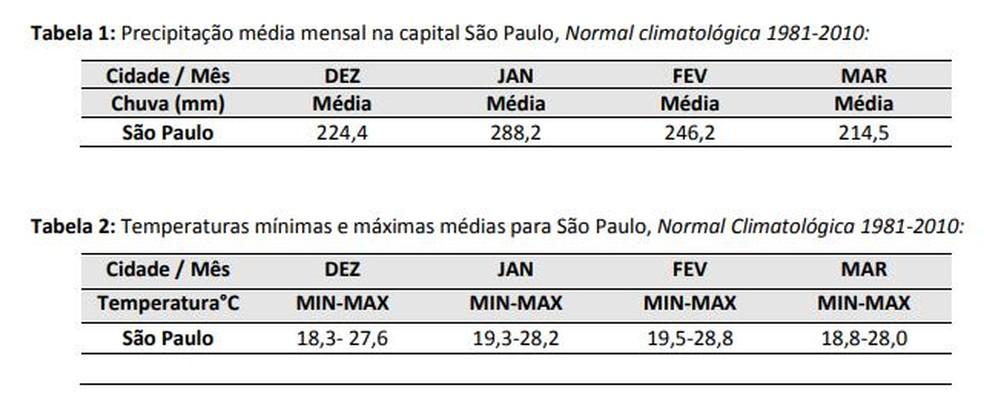 Média de chuva e de temperatura durante o verão em São Paulo de 1981 a 2010. — Foto: Divulgação/InMet