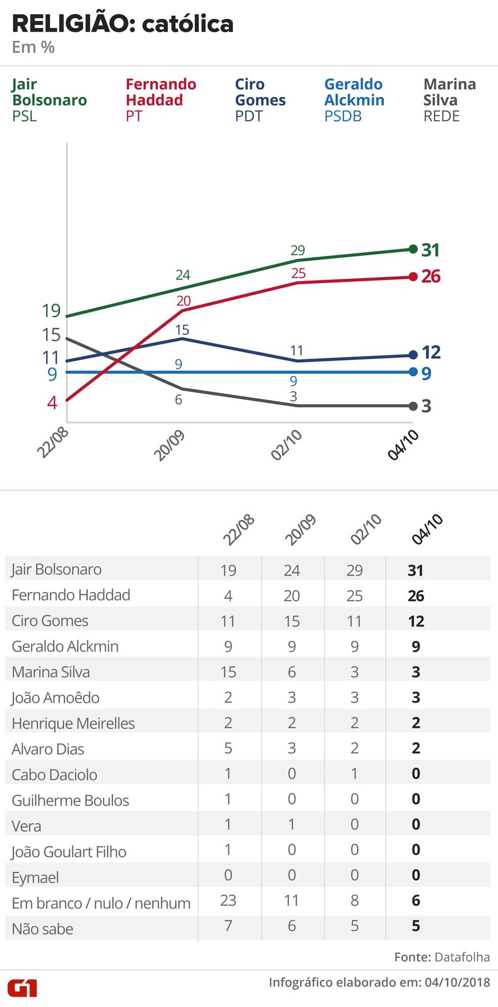Pesquisa Datafolha - 4 de outubro - intenção de voto por segmentos - religião: católica — Foto: Arte/G1