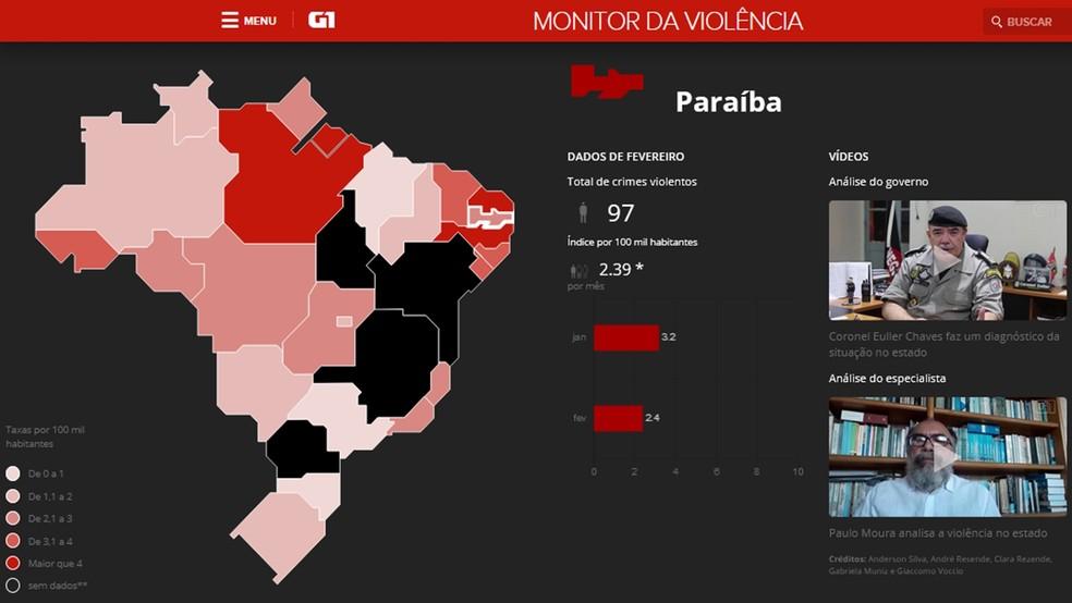 Paraíba registrou 97 mortes violentas em fevereiro de 2018 (Foto: Reprodução/G1.globo.com)