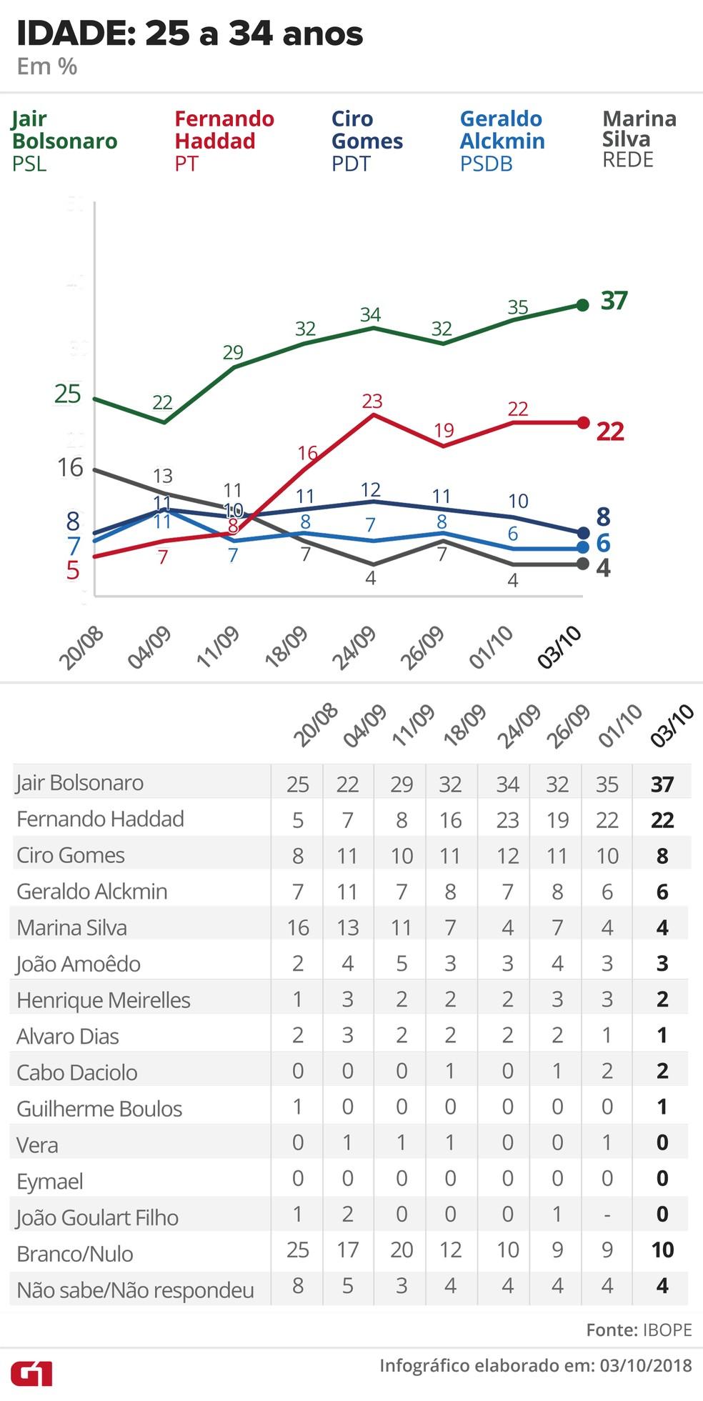 Pesquisa Ibope - 3 de outubro de 2018 - intenção de voto entre eleitores com 25 a 34 anos — Foto: Arte/G1
