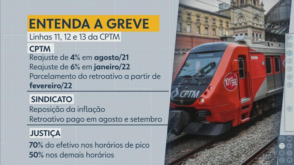 Greve de metroviários em SP — Foto: Reprodução/TV Globo