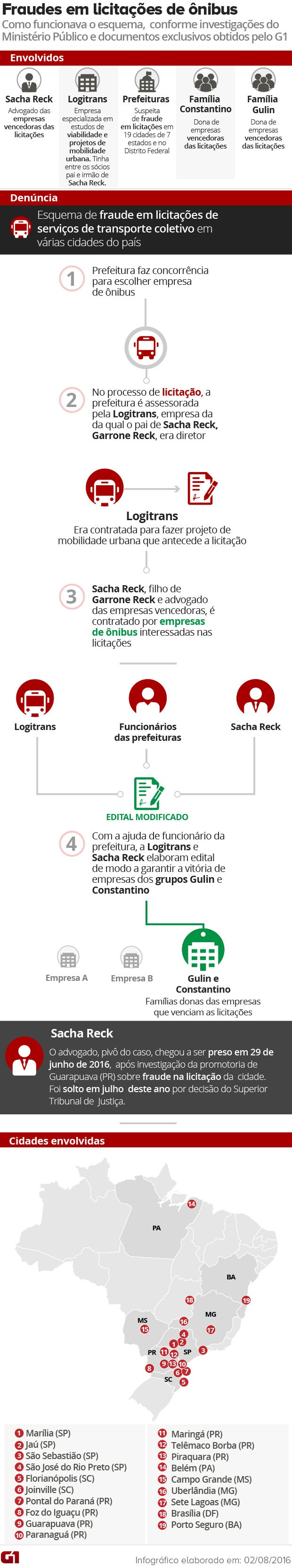 Arte fraude licitações ônibus (Foto: Editoria de Arte / G1)