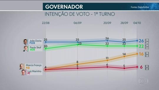 Pesquisa Datafolha em São Paulo: Doria, 26%; Skaf, 22%; França, 16%; Marinho, 6%