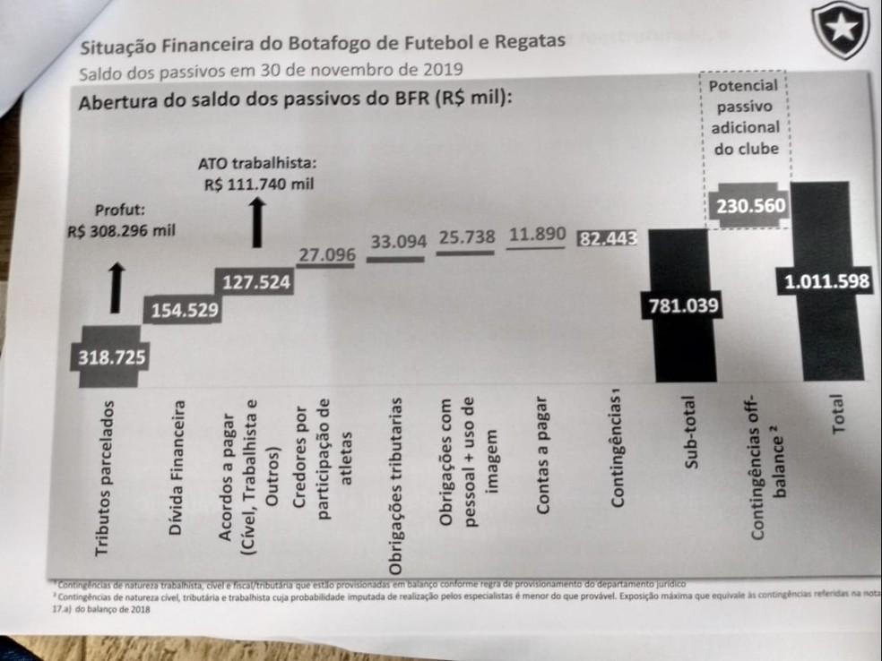 A divisão da dívida do Botafogo — Foto: Reprodução