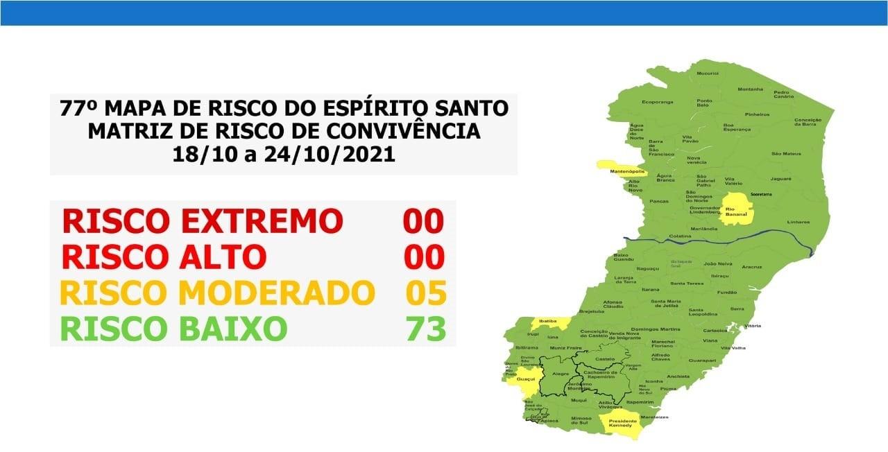 Pela 2ª semana consecutiva, ES tem 5 cidades em risco moderado para Covid-19