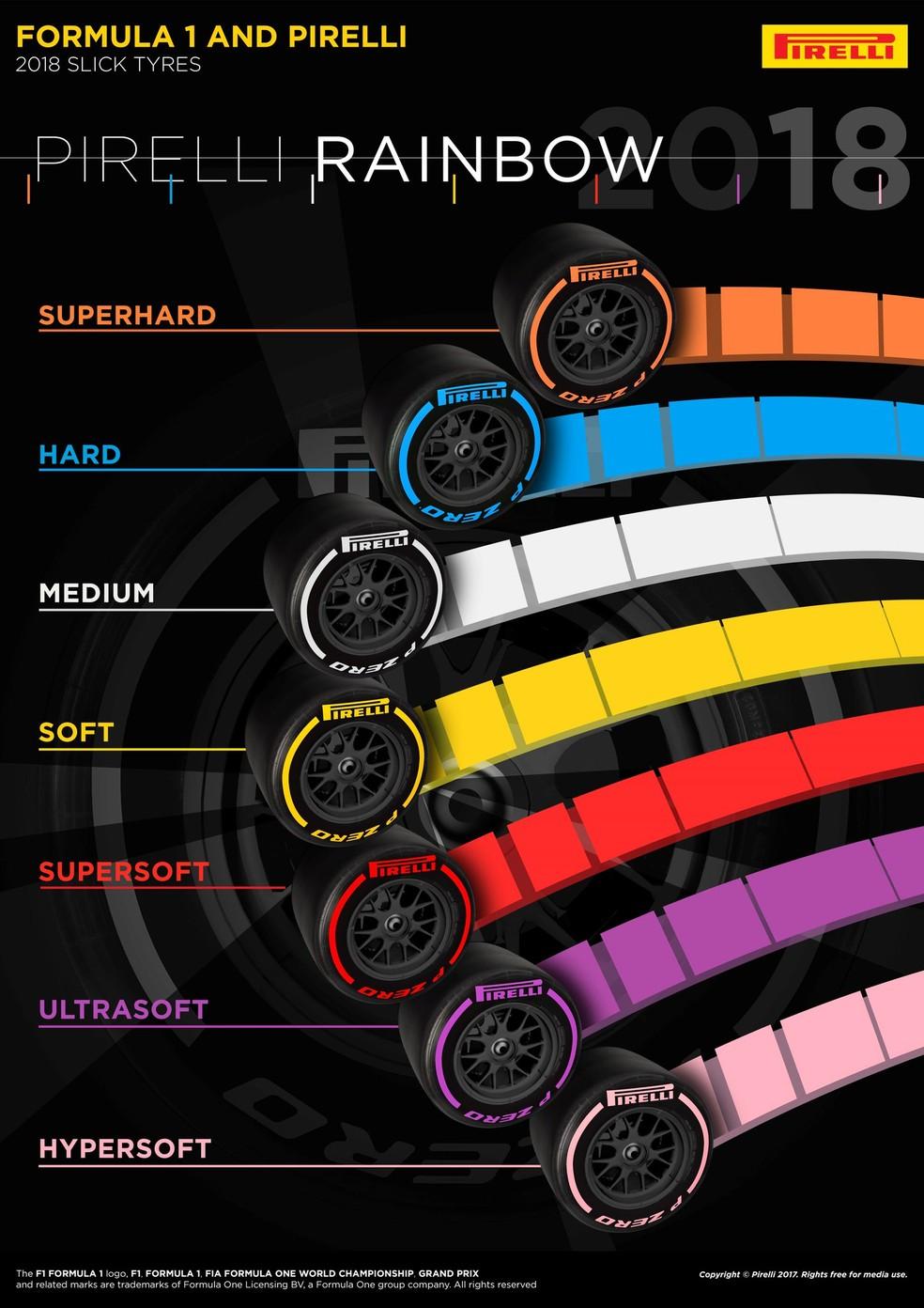 Esquema de pneus Pirelli para 2018 (Foto: F1!)