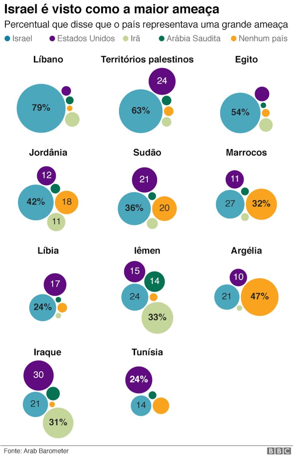 """Os totais de cada país nem sempre somam 100 porque """"não sei"""" e """"se recusaram a responder"""" não foram incluídos. — Foto: Arab Barometer/ BBC"""