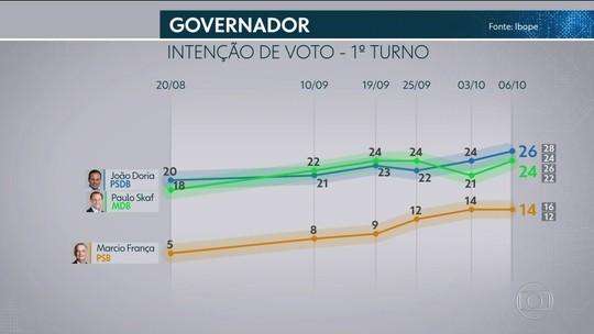 Ibope divulga pesquisa de intenção de voto para o governo do estado