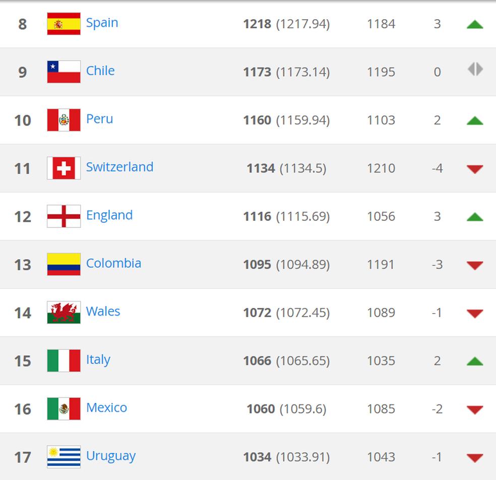 Espanha, Inglaterra, Colômbia, México e Uruguai estão garantidos no pote 2 para o sorteio (Foto: Reprodução / Fifa)