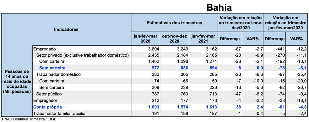 dados das pessoas desalentadas na Bahia — Foto: Divulgação/IBGE