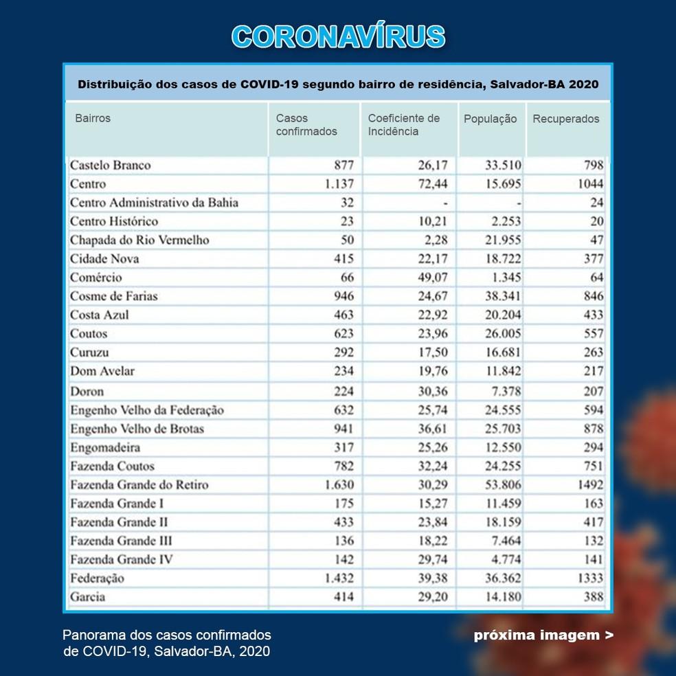 Casos de Covid-19 por bairro de Salvador_24.08 — Foto: Divulgação/Secretaria de Saúde