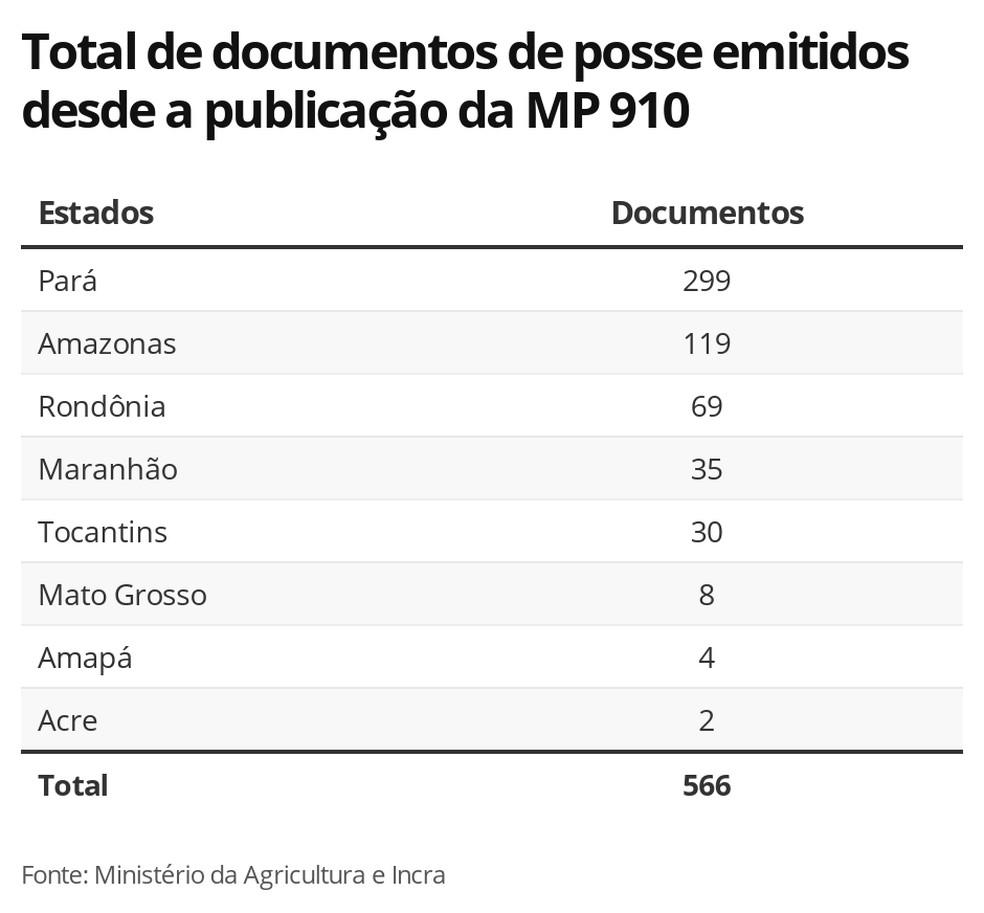 Total de documentos de posse emitidos desde a publicação da MP 910 — Foto: G1 Agro
