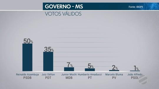 Ibope - Mato Grosso do Sul, votos válidos: Azambuja, 50%; Odilon 35%