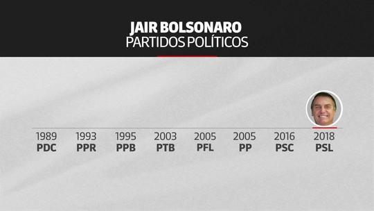 Linha do tempo: novo partido seria o 9º de Bolsonaro