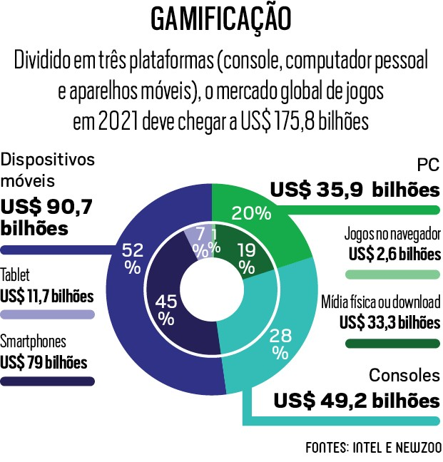 Gráfico sobre Gamificação (Foto:  )