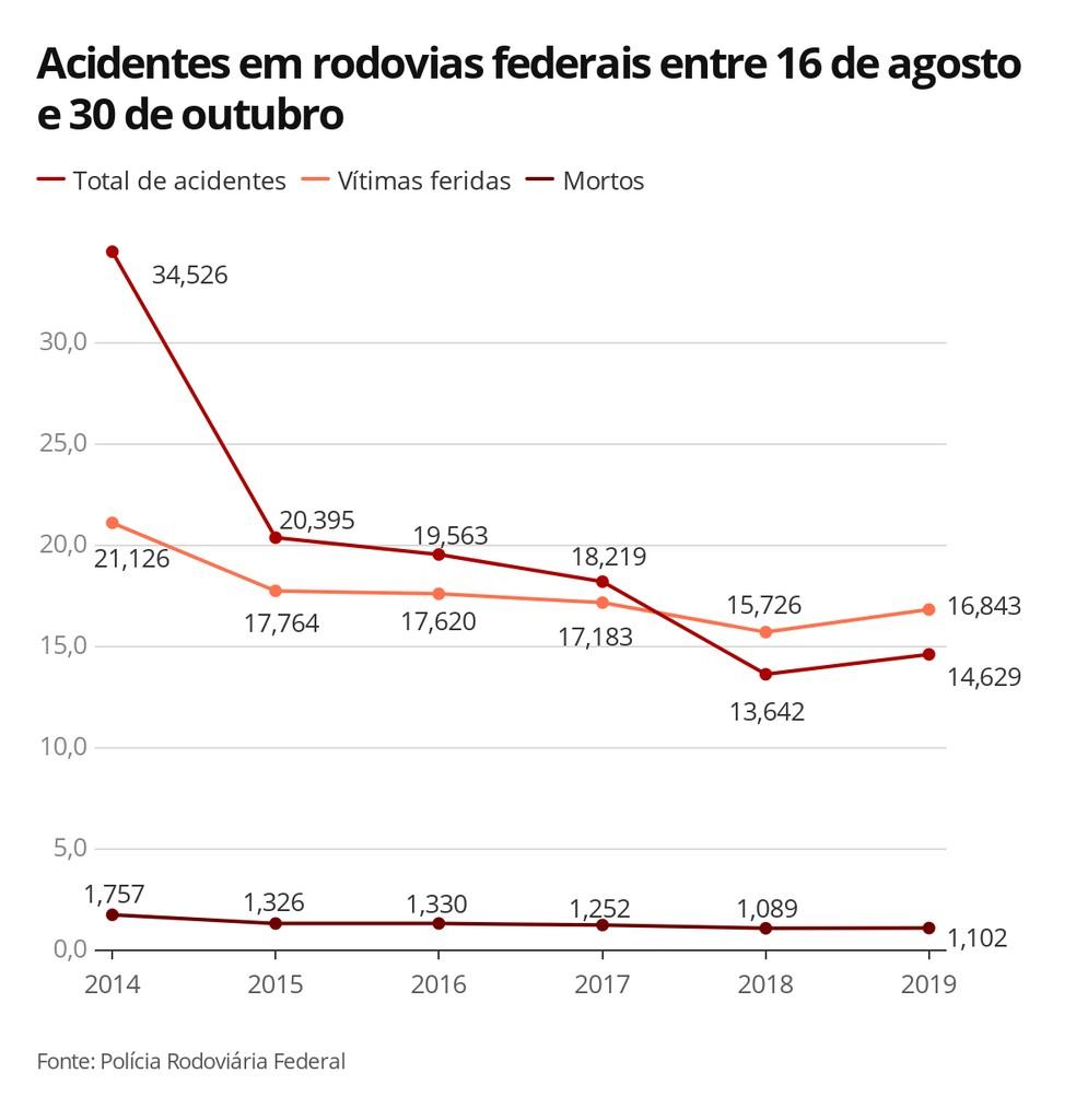 Acidentes em rodovias federais entre 16 de agosto e 30 de outubro — Foto:  G1