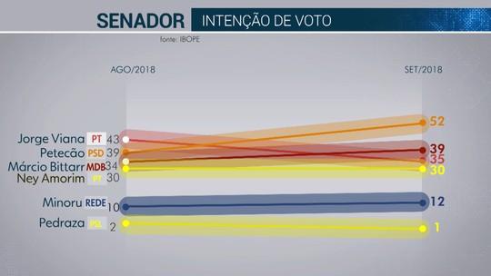 Pesquisa Ibope para Senado no Acre: Petecão, 52%; Márcio Bittar, 39%; Jorge Viana, 35%; Ney Amorim, 30%