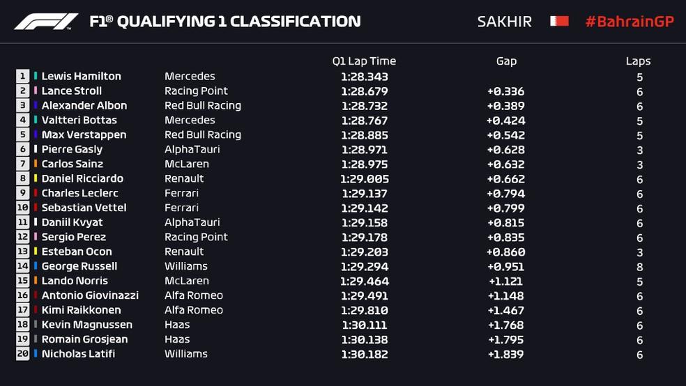 Resultado do Q1 na classificação do GP do Barein — Foto: Reprodução/FOM
