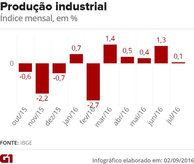 Produção industrial em julho, IBGE (Foto: G1)