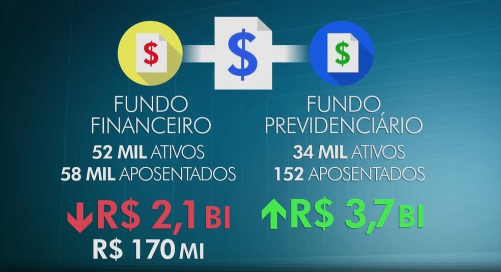 Proposta do governo prevê juntar dois fundos de previdência (um deficitário e outro superavitário), para um compensar o outro (Foto: Arte/TV Globo)