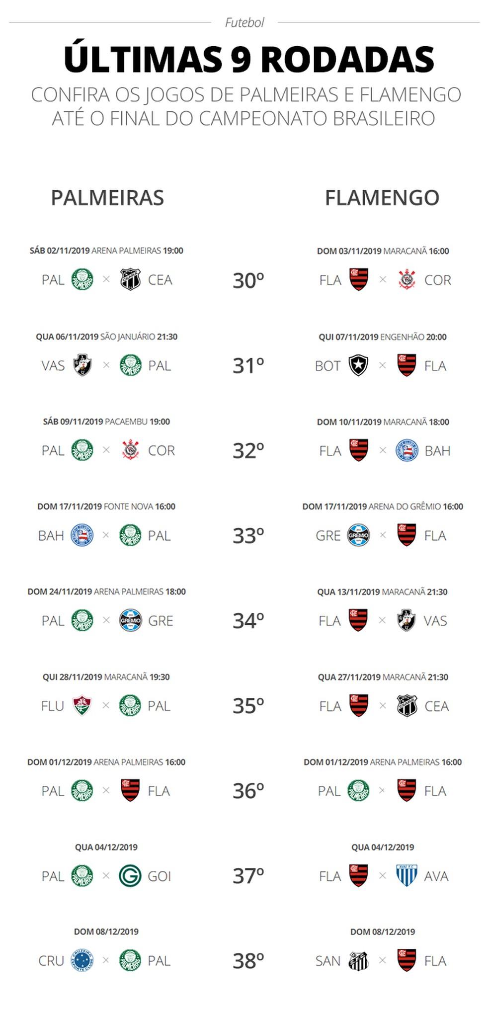 Ainda Da Compare A Tabela Do Palmeiras Com A Do Flamengo E Simule As Nove Rodadas Finais Palmeiras Ge