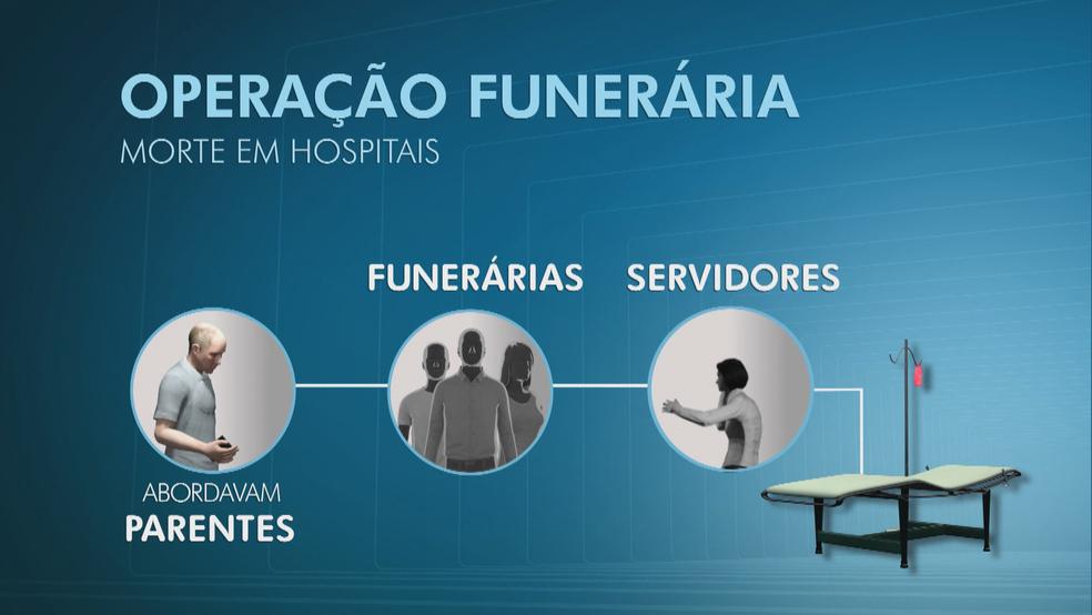 Com sinal, grupo abordava parentes fingindo ser servidores do IML (Foto: Arte/TV Globo)
