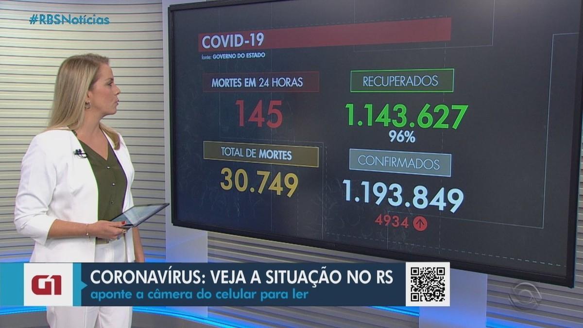 RS registra mais 145 mortes e chega a 30,7 mil óbitos por Covid