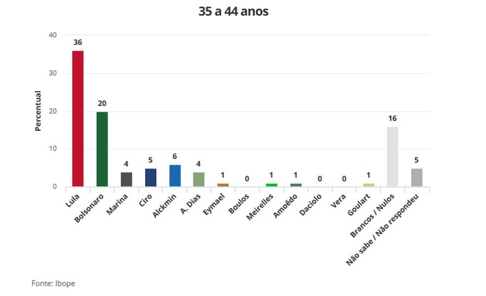Pesquisa Ibope 21/8 para Presidência -  Faixa etária 35 a 44 anos (Foto: Arte/G1)