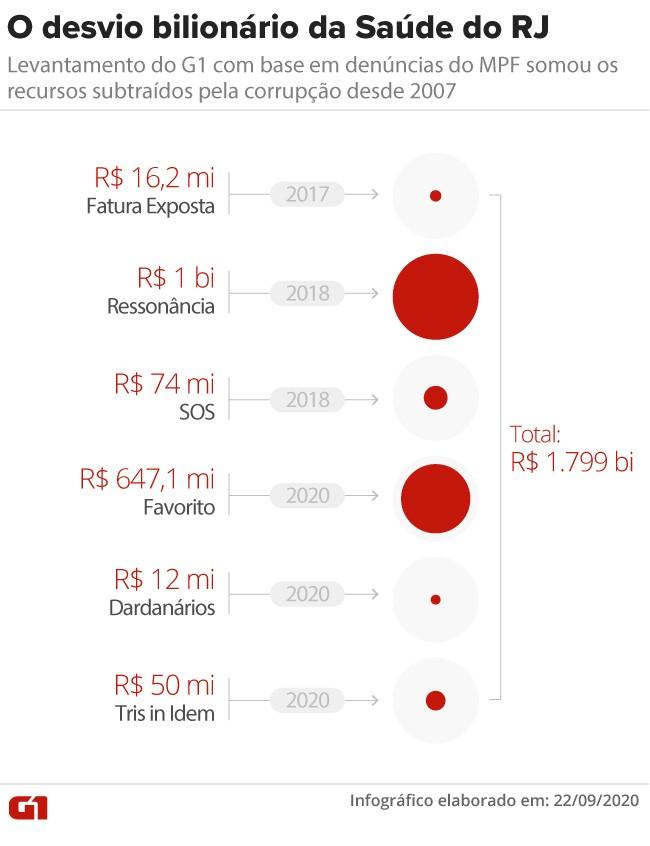 Esquemas de corrupção desviaram quase R$ 1,8 bilhão da Saúde do RJ desde 2007; valor supera gastos com a pandemia