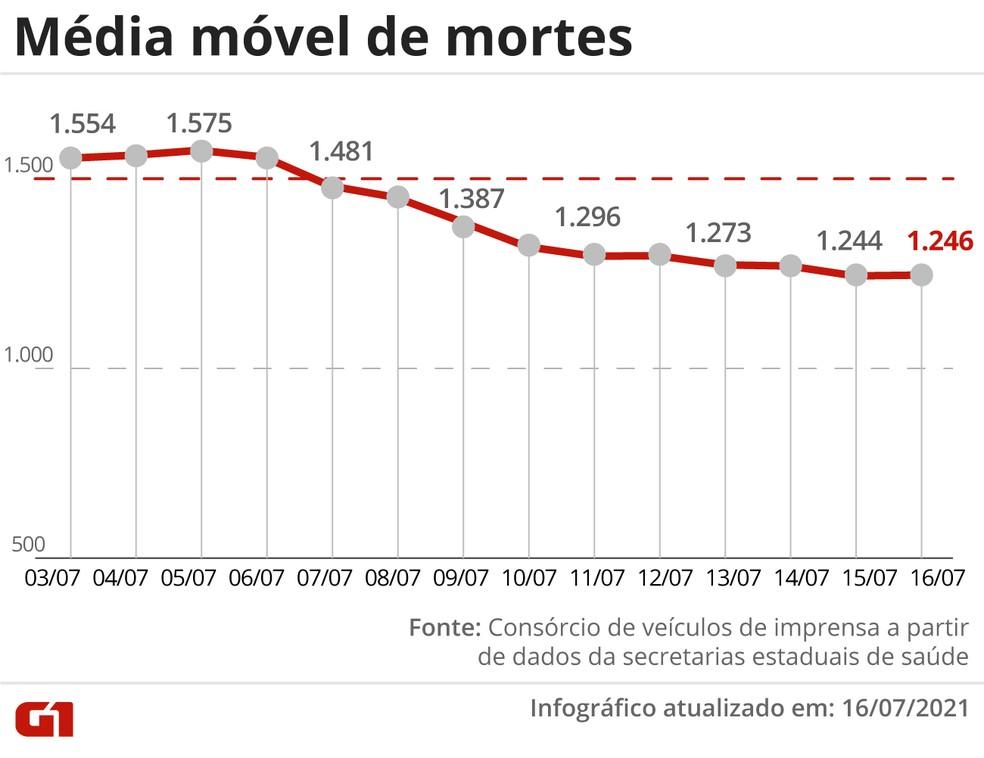 Média móvel de mortes — Foto: G1