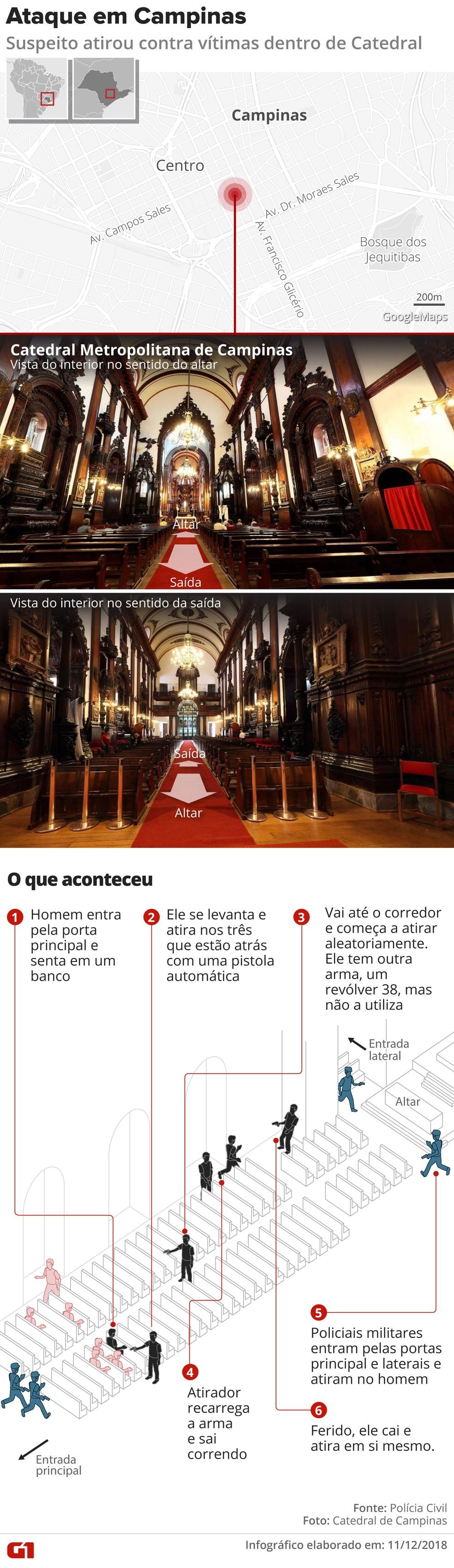 Homem atira e mata fiéis durante missa na catedral de Campinas — Foto: Arte / G1