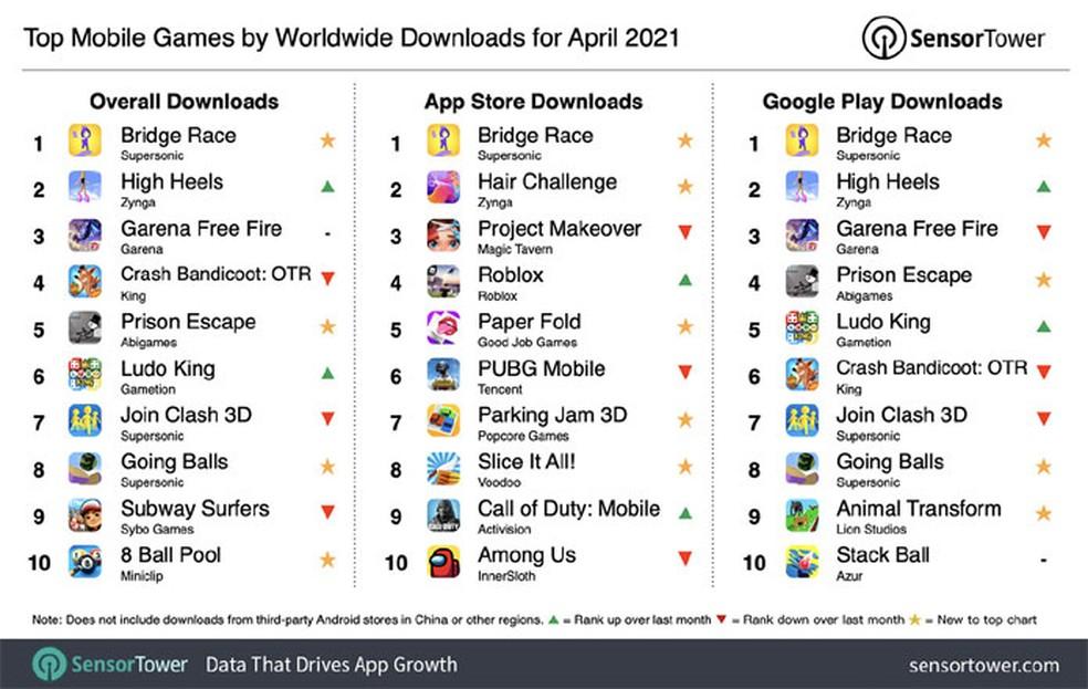 Novo Game Bridge Race Foi O Jogo Mobile Mais Baixado De Abril De 2021 Jogos Casuais Techtudo