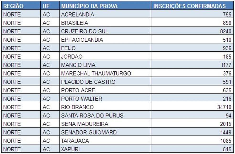 Provas vão ser aplicadas em 17 cidades do Acre nos dias 5 e 12 de novembro (Foto: Reprodução/Inep)
